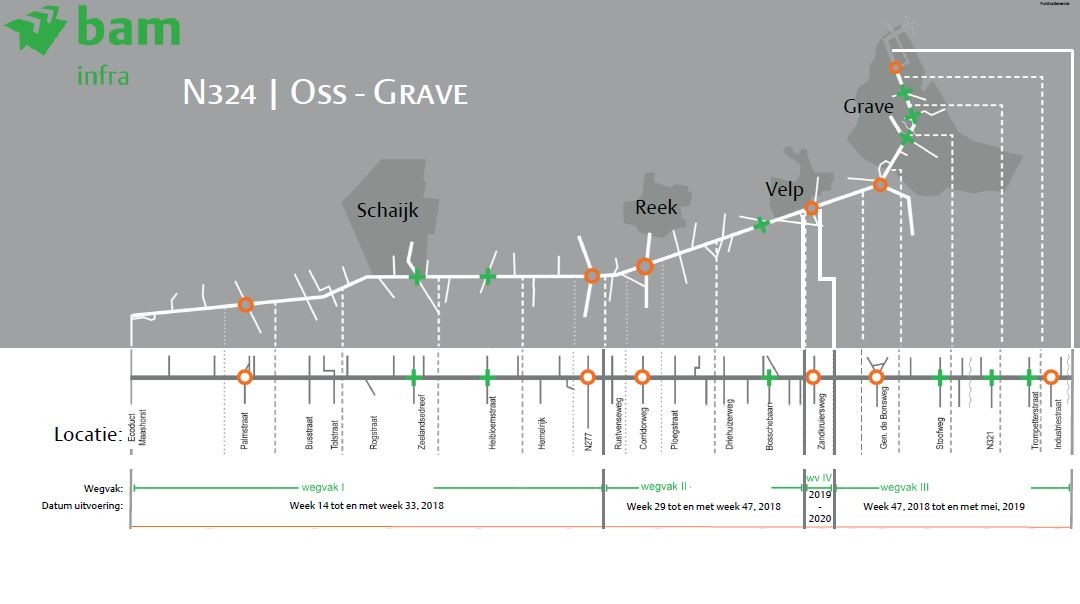 De totale planning van de reconstructie van de N324, van Paalgraven tot Grave.
