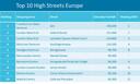 Top 10 van drukste winkelstraten in Europa.