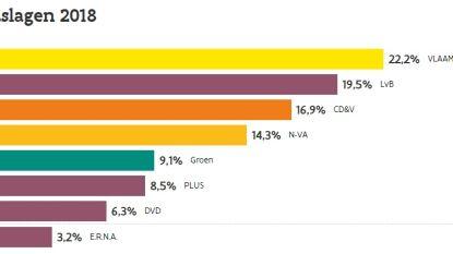 Vlaams Belang wordt voorlopig grootste partij in Denderleeuw