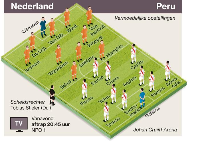 De vermoedelijke opstellingen van Oranje en Peru.