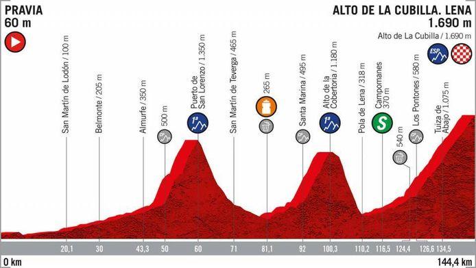 Etappe zestien van de Vuelta.