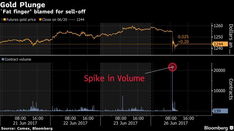 De sterke daling in de goudprijs ging gepaard met een sterke stijging in het volume dat verhandeld werd.