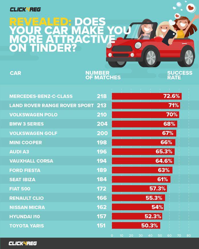 Dit zijn de meest en minst populaire auto's op Tinder, zo blijkt uit onderzoek.