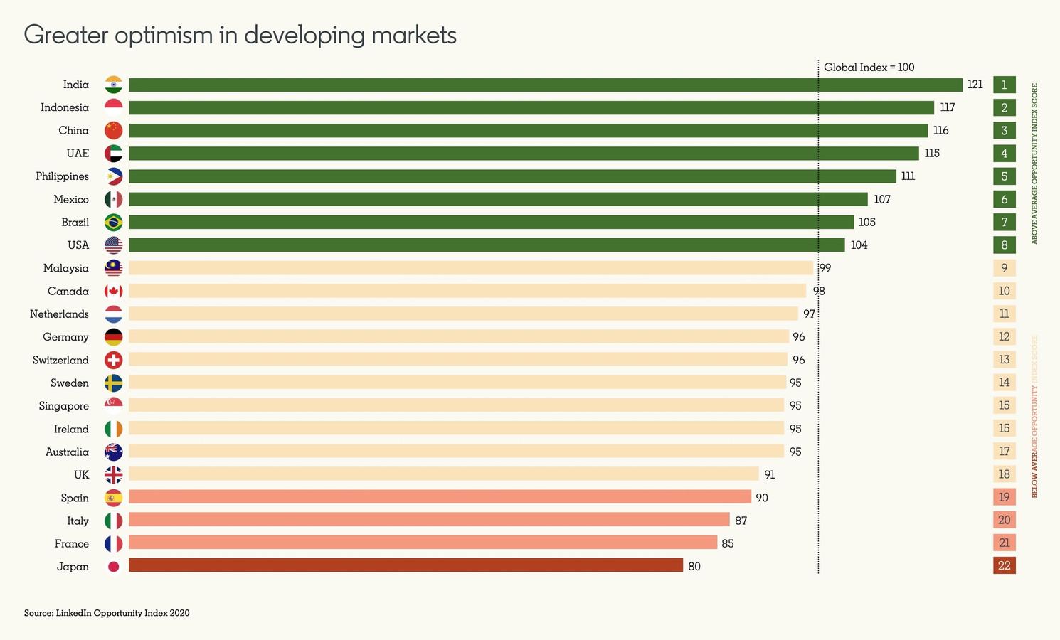 Nederlanders zijn van alle Europeanen het meest optimistisch over de economische vooruitzichten en staan wereldwijd op de 11e plek.