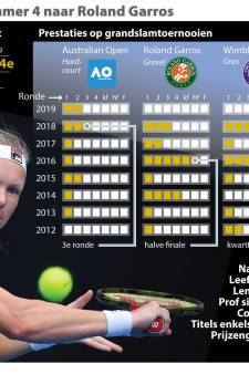 Kiki Bertens in eerste ronde Roland Garros tegen Pauline Parmentier