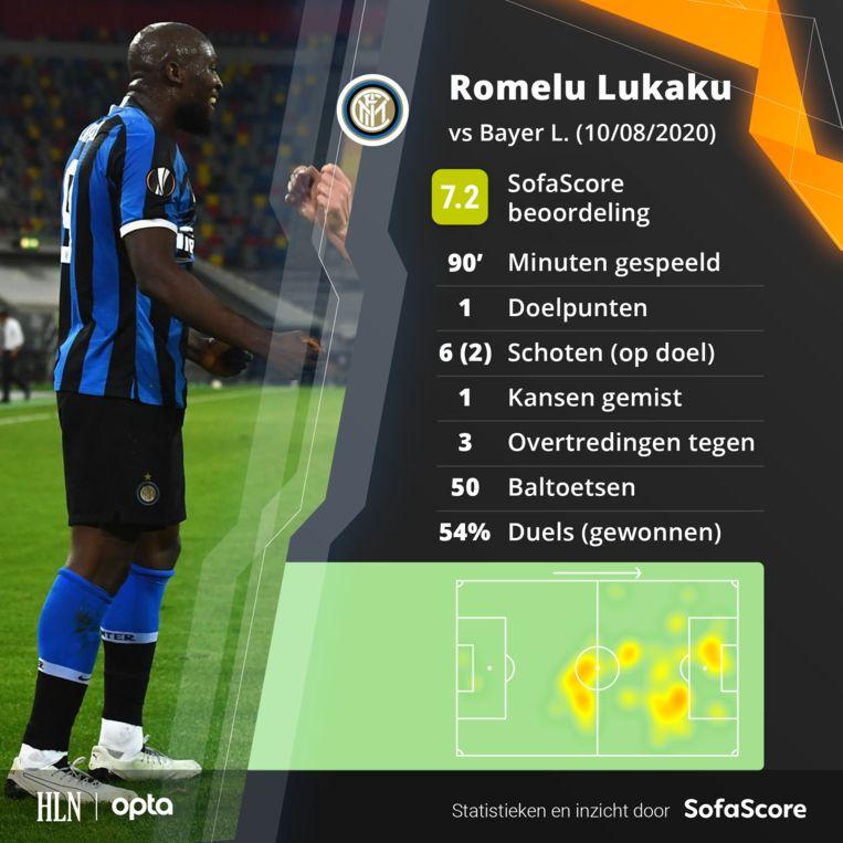 De match van Lukaku in een notendop.