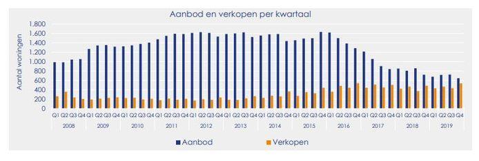 Grafiek met het aanbod en verkopen woningen in Hengelo, Hof van Twente en Borne.