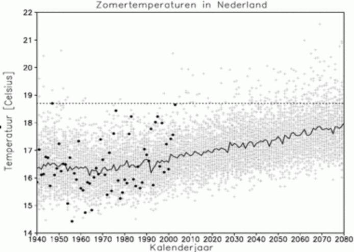 De zomertemperatuur in Nederland vanaf 1940 laat een duidelijke stijging zien. De Nederlandse zomers worden dus warmer.