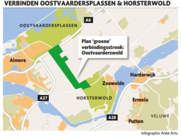 De verbindingsstrook tussen de Veluwe en de Oostvaardersplassen.