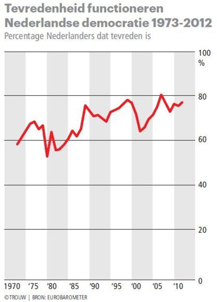 null Beeld Trouw   Bron: Eurobarometer