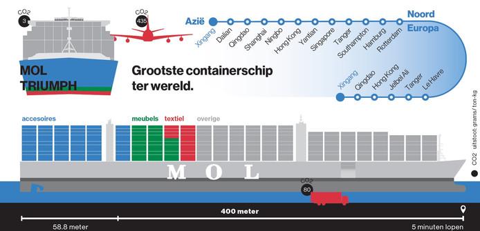 De MOL Triumph is het grootste containerschip ooit in de Rotterdamse haven.