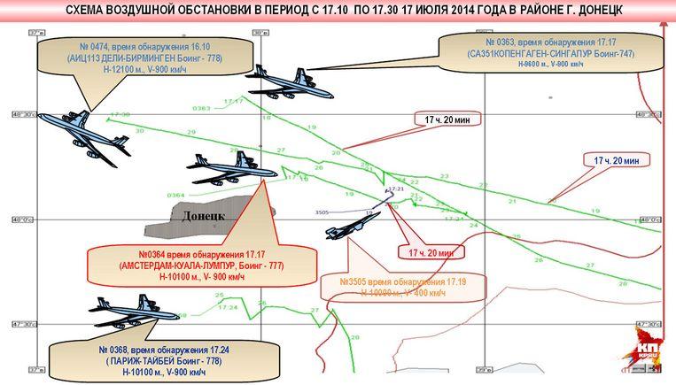 Een graphic van de Komsomolskaya Pravda laat zien hoe een straaljager dichtbij het ramptoestel zou hebben gevlogen. Beeld Screenshot Komsomolskaya Pravda