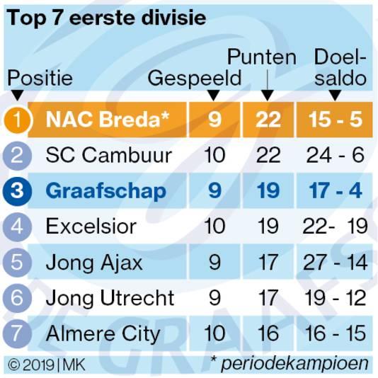 De top 7 van de eerste divisie.