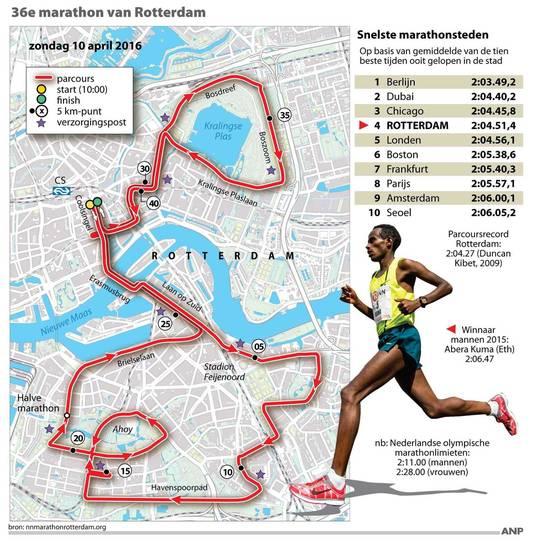 Fabulous Dingen die je moet weten als je bij de marathon gaat kijken @ON68