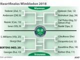 Uitslagen Wimbledon