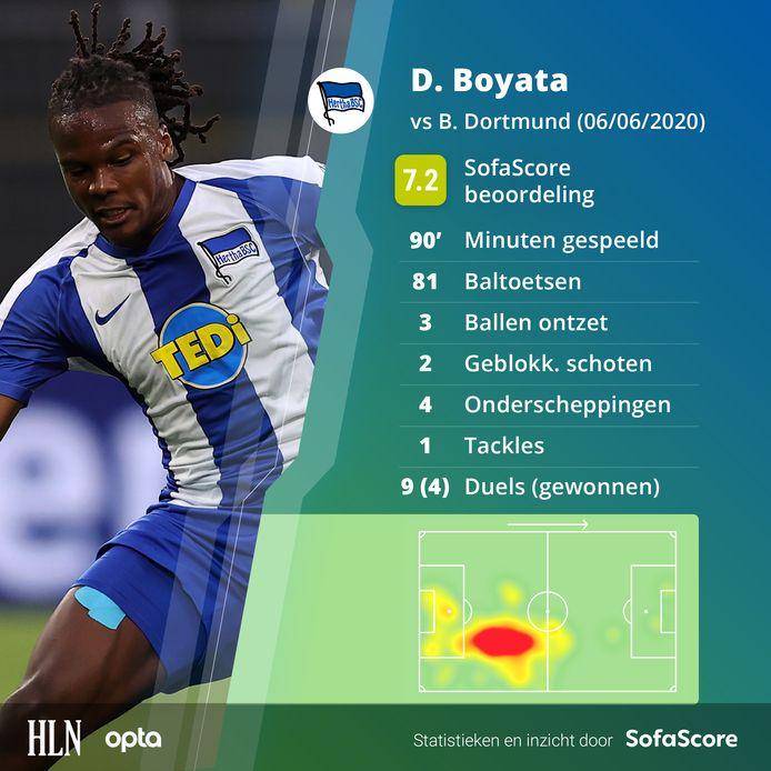 De wedstrijd van Dedryck Boyata in cijfers.