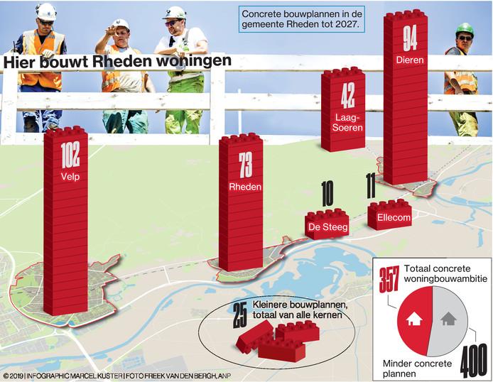 Concrete bouwplannen in de gemeente Rheden.