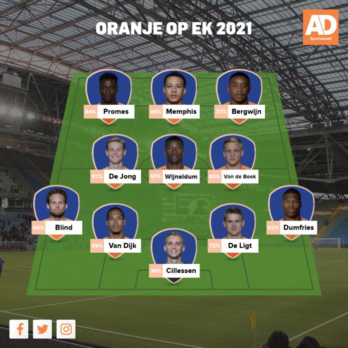 Zo moet Oranje in 2021 spelen, volgens bezoekers van AD.nl. Vóór de namen staat hoe veel procent van de stemmen de speler kreeg.