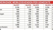 Minder werkloosheid in onze regio
