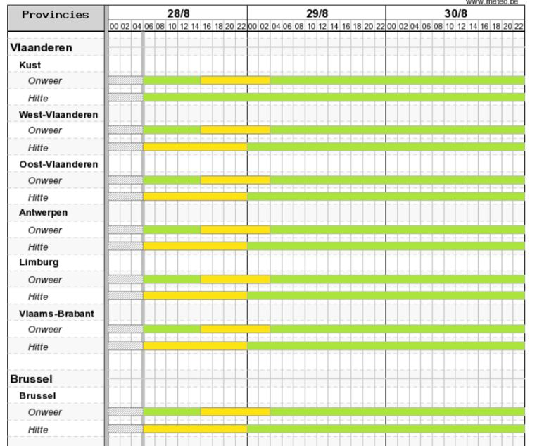 Vandaag geldt in de meeste provincies code geel voor zowel hitte als voor onweer.