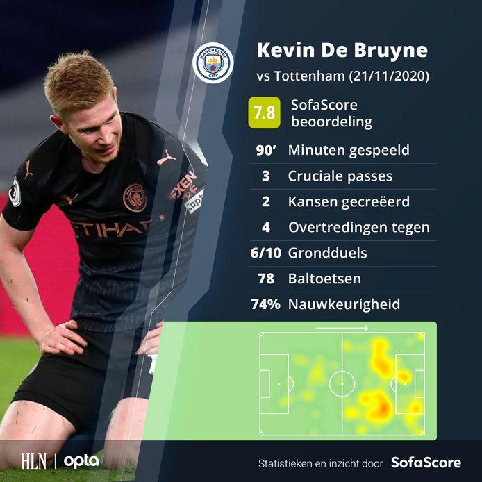 De stats van Kevin De Bruyne tegen Tottenham.