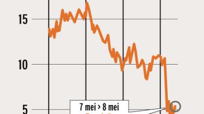 ING is primus op beurs ondanks forse winstdaling